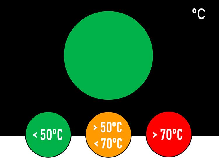 Termocrómicos como alarma térmica
