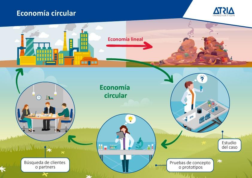 Valorización de residuos industriales